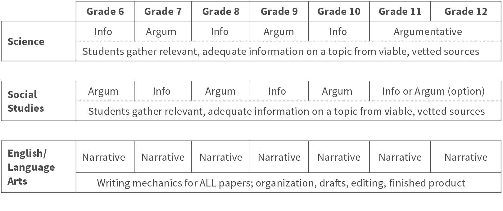 Literacy Research Papers chart rev3